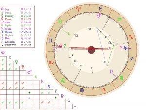 segni zodiacali significato